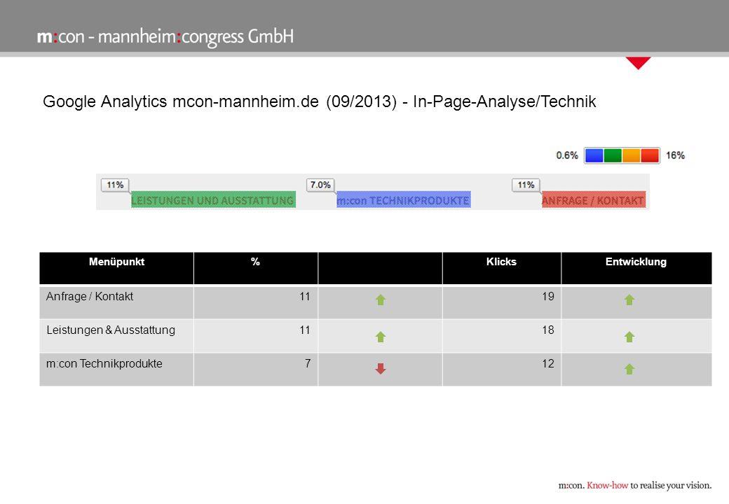 Google Analytics mcon-mannheim.de (09/2013) - In-Page-Analyse/Technik Menüpunkt%KlicksEntwicklung Anfrage / Kontakt1119 Leistungen & Ausstattung1118 m:con Technikprodukte712