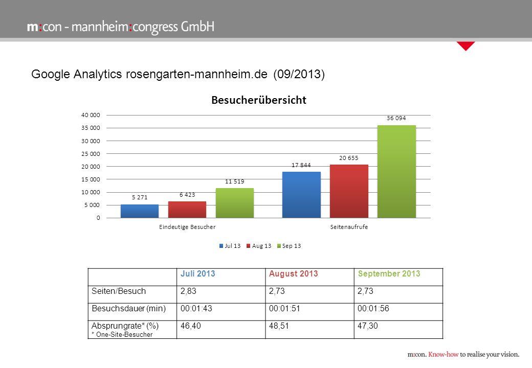 Google Analytics rosengarten-mannheim.de (09/2013) Juli 2013August 2013September 2013 Seiten/Besuch2,832,73 Besuchsdauer (min)00:01:4300:01:5100:01:56 Absprungrate* (%) * One-Site-Besucher 46,4048,5147,30