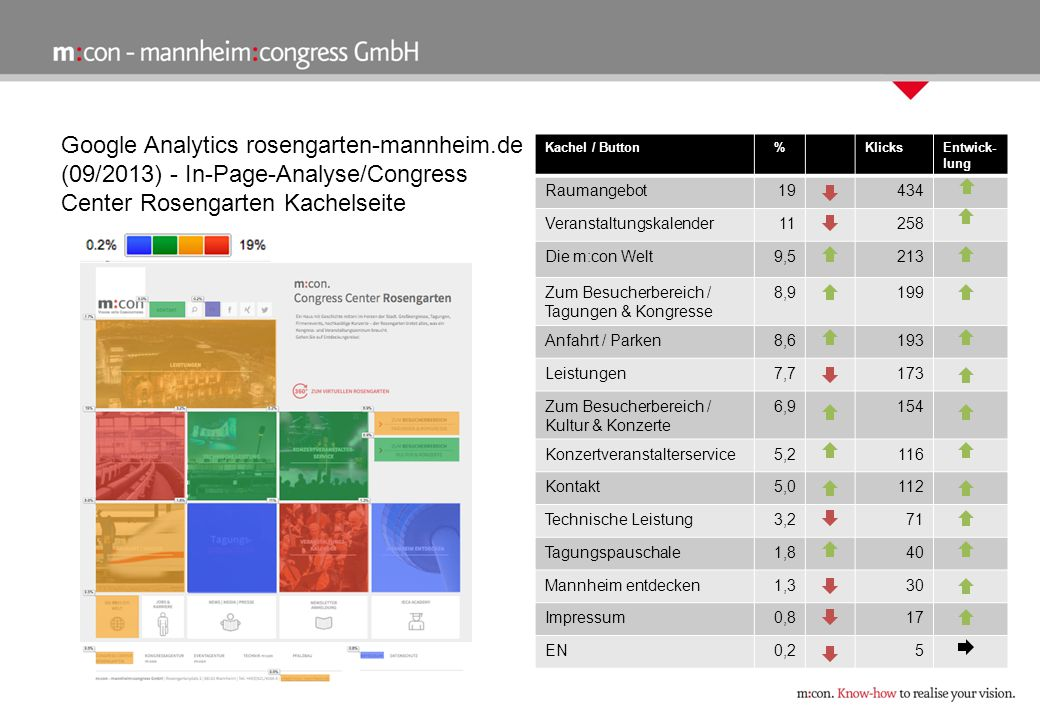 Google Analytics rosengarten-mannheim.de (09/2013) - In-Page-Analyse/Congress Center Rosengarten Kachelseite Kachel / Button%KlicksEntwick- lung Rauma