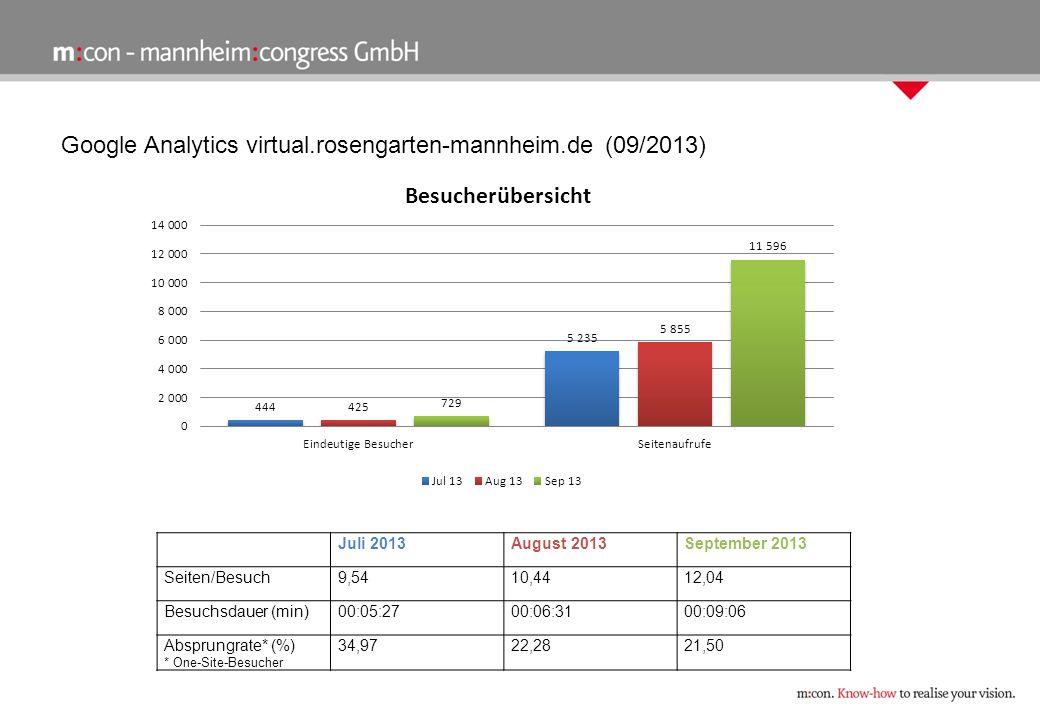 Google Analytics virtual.rosengarten-mannheim.de (09/2013) Juli 2013August 2013September 2013 Seiten/Besuch9,5410,4412,04 Besuchsdauer (min)00:05:2700:06:3100:09:06 Absprungrate* (%) * One-Site-Besucher 34,9722,2821,50