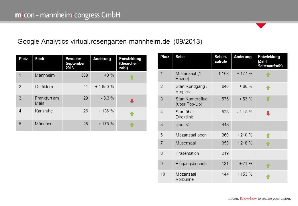Google Analytics virtual.rosengarten-mannheim.de (09/2013) PlatzStadtBesuche September 2013 ÄnderungEntwicklung (Besucher- zahl) 1Mannheim308+ 43 % 2Ostfildern41+ 1.950 %- 3Frankfurt am Main 29- 3,3 % 4Karlsruhe26+ 136 % 5München25+ 178 % PlatzSeiteSeiten- aufrufe ÄnderungEntwicklung (Zahl Seitenaufrufe) 1Mozartsaal (1.