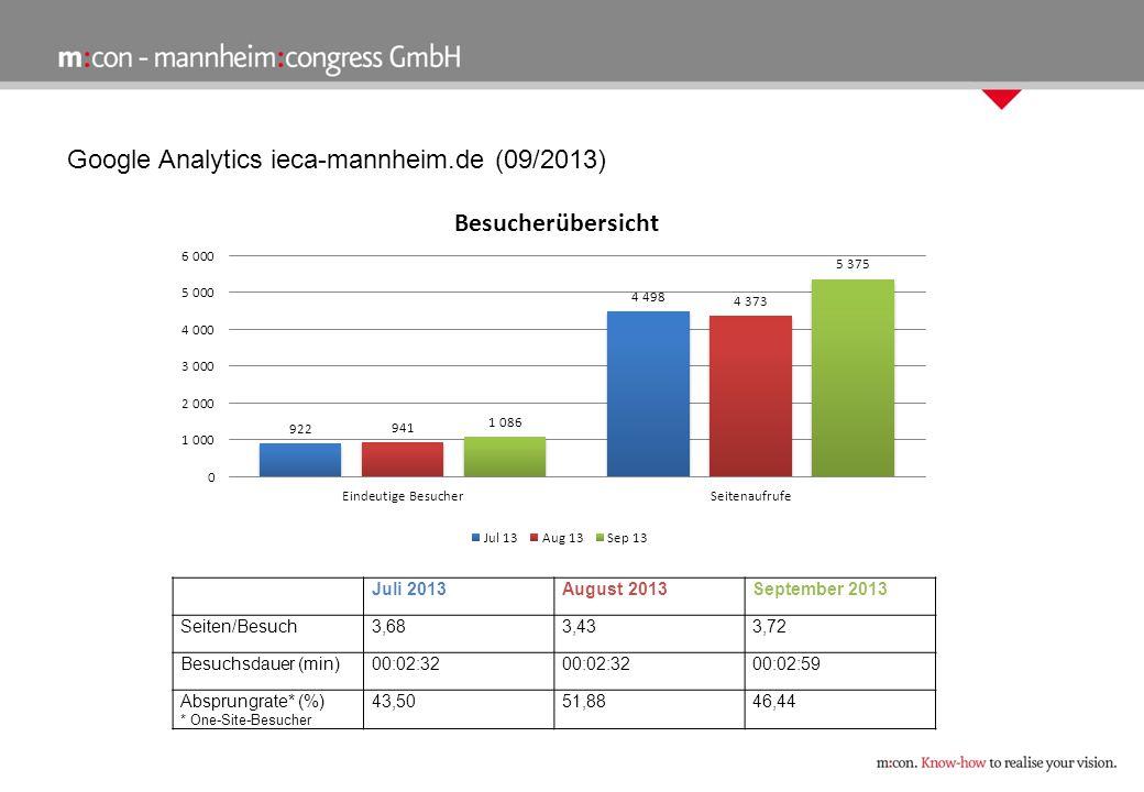 Google Analytics ieca-mannheim.de (09/2013) Juli 2013August 2013September 2013 Seiten/Besuch3,683,433,72 Besuchsdauer (min)00:02:32 00:02:59 Absprungrate* (%) * One-Site-Besucher 43,5051,8846,44