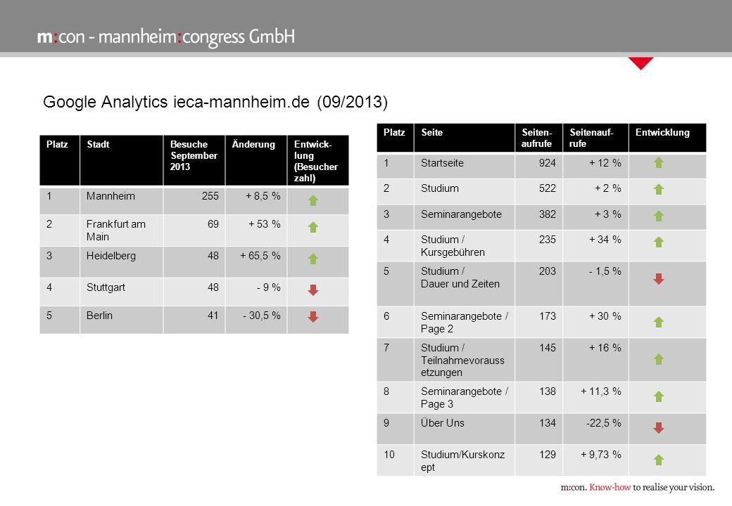 Google Analytics ieca-mannheim.de (09/2013) PlatzStadtBesuche September 2013 ÄnderungEntwick- lung (Besucher zahl) 1Mannheim255+ 8,5 % 2Frankfurt am Main 69+ 53 % 3Heidelberg48+ 65,5 % 4Stuttgart48- 9 % 5Berlin41- 30,5 % PlatzSeiteSeiten- aufrufe Seitenauf- rufe Entwicklung 1Startseite924+ 12 % 2Studium522+ 2 % 3Seminarangebote382+ 3 % 4Studium / Kursgebühren 235+ 34 % 5Studium / Dauer und Zeiten 203- 1,5 % 6Seminarangebote / Page 2 173+ 30 % 7Studium / Teilnahmevorauss etzungen 145+ 16 % 8Seminarangebote / Page 3 138+ 11,3 % 9Über Uns134-22,5 % 10Studium/Kurskonz ept 129+ 9,73 %