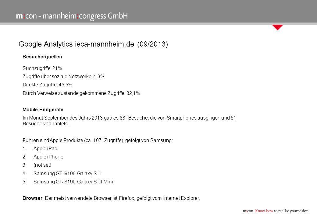 Google Analytics ieca-mannheim.de (09/2013) Besucherquellen Suchzugriffe: 21% Zugriffe über soziale Netzwerke: 1,3% Direkte Zugriffe: 45,5% Durch Verweise zustande gekommene Zugriffe: 32,1% Mobile Endgeräte Im Monat September des Jahrs 2013 gab es 88 Besuche, die von Smartphones ausgingen und 51 Besuche von Tablets.