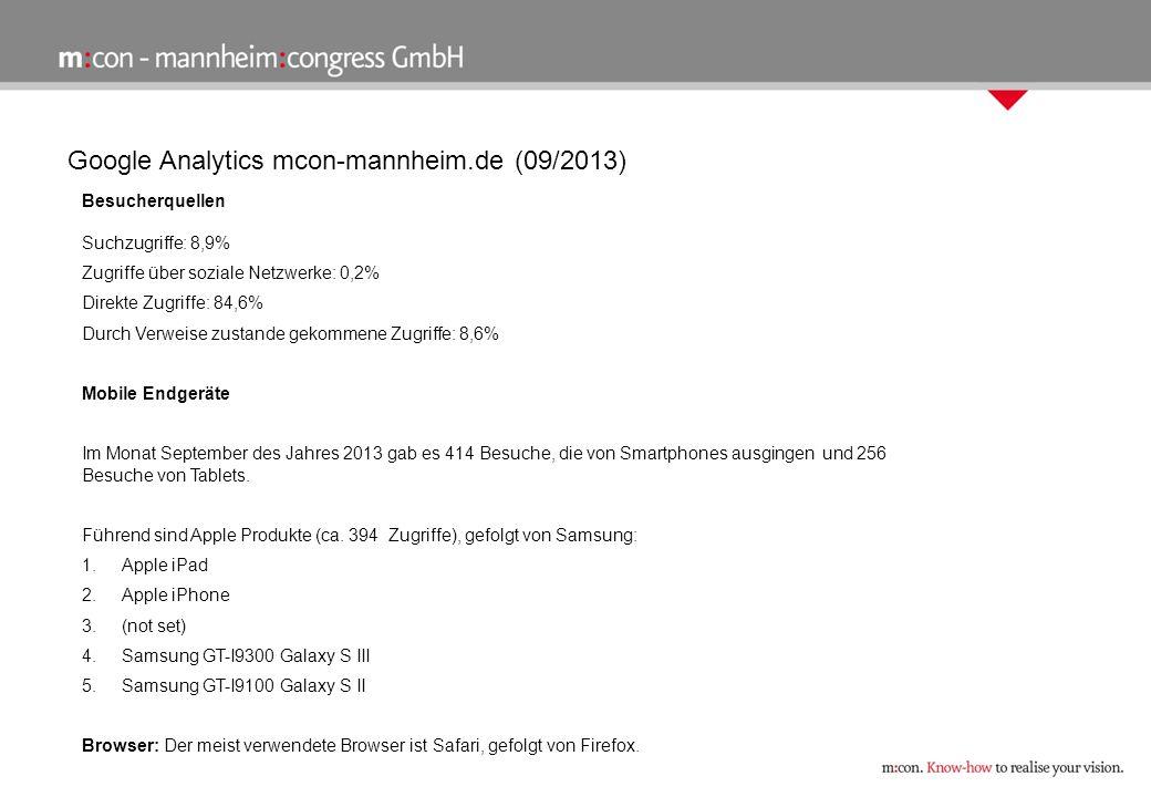 Google Analytics mcon-mannheim.de (09/2013) Besucherquellen Suchzugriffe: 8,9% Zugriffe über soziale Netzwerke: 0,2% Direkte Zugriffe: 84,6% Durch Verweise zustande gekommene Zugriffe: 8,6% Mobile Endgeräte Im Monat September des Jahres 2013 gab es 414 Besuche, die von Smartphones ausgingen und 256 Besuche von Tablets.