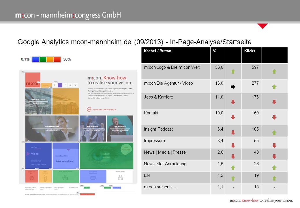 Google Analytics mcon-mannheim.de (09/2013) - In-Page-Analyse/Startseite Kachel / Button%Klicks m:con Logo & Die m:con Welt36,0597 m:con Die Agentur /