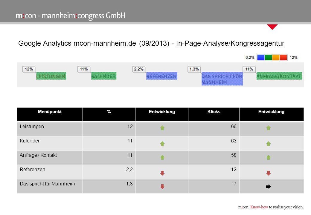 Google Analytics mcon-mannheim.de (09/2013) - In-Page-Analyse/Kongressagentur Menüpunkt%EntwicklungKlicksEntwicklung Leistungen1266 Kalender1163 Anfrage / Kontakt1158 Referenzen2,212 Das spricht für Mannheim1,37