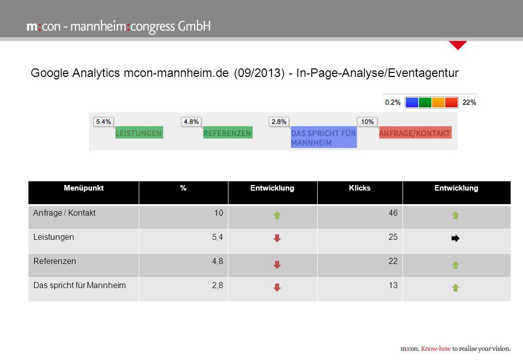 Google Analytics mcon-mannheim.de (09/2013) - In-Page-Analyse/Eventagentur Menüpunkt%EntwicklungKlicksEntwicklung Anfrage / Kontakt1046 Leistungen5,425 Referenzen4,822 Das spricht für Mannheim2,813