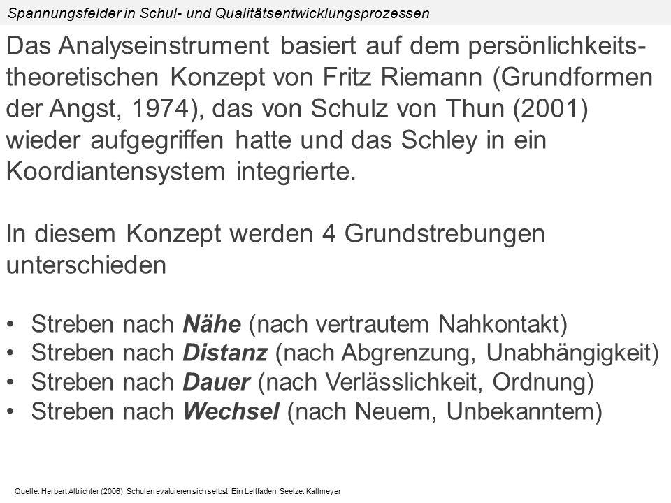 Das Analyseinstrument basiert auf dem persönlichkeits- theoretischen Konzept von Fritz Riemann (Grundformen der Angst, 1974), das von Schulz von Thun