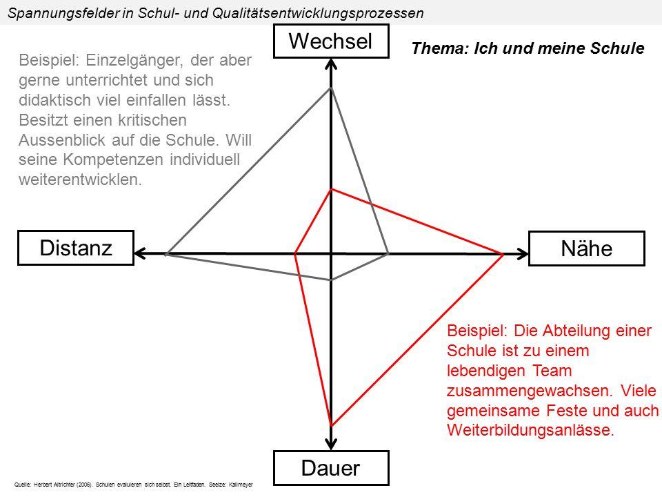Quelle: Herbert Altrichter (2006). Schulen evaluieren sich selbst. Ein Leitfaden. Seelze: Kallmeyer Distanz Nähe Dauer Spannungsfelder in Schul- und Q