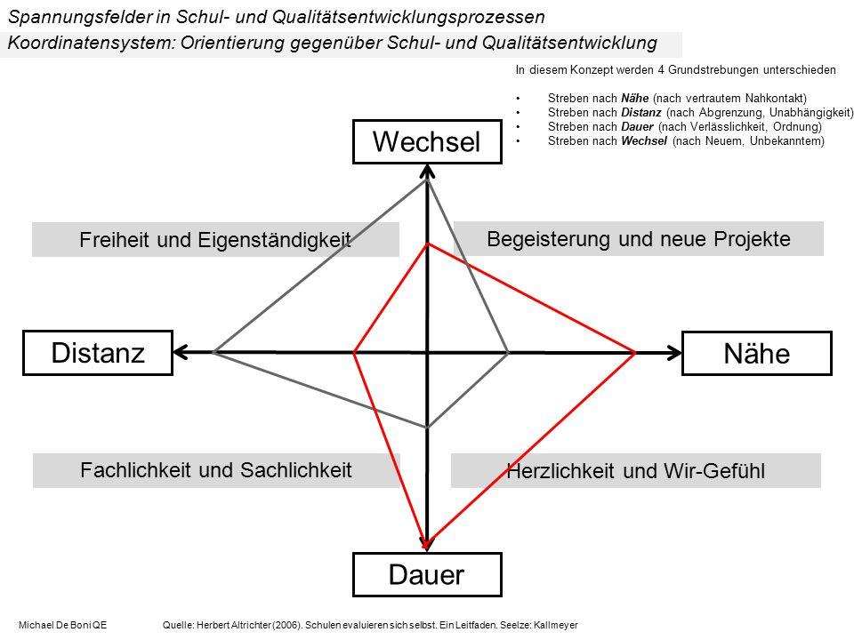 Koordinatensystem: Orientierung gegenüber Schul- und Qualitätsentwicklung Michael De Boni QE Quelle: Herbert Altrichter (2006). Schulen evaluieren sic