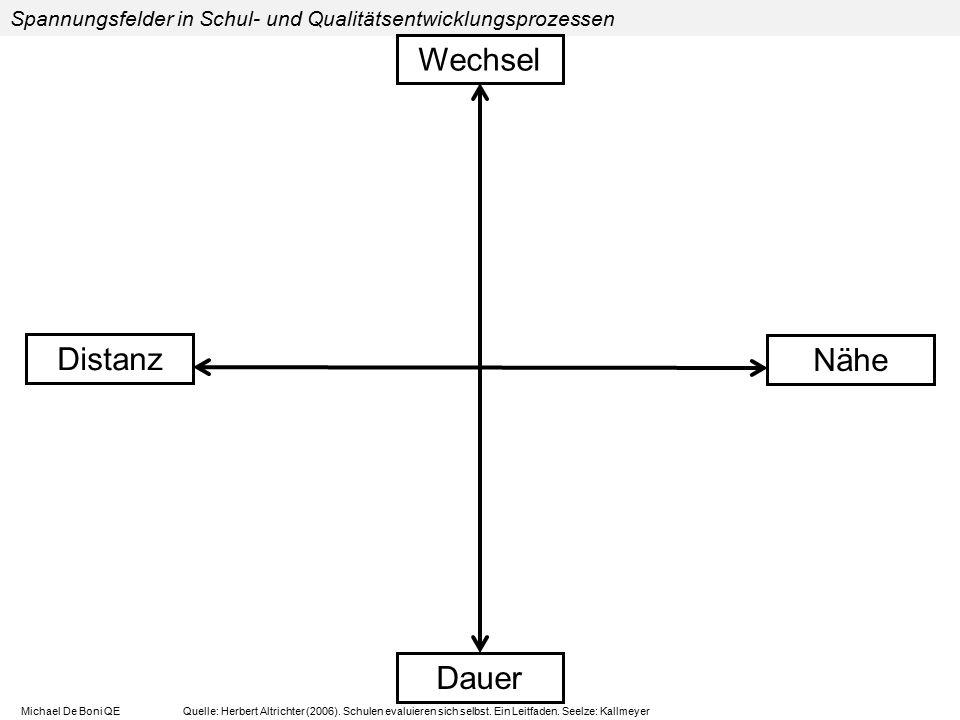 Distanz Nähe Dauer Spannungsfelder in Schul- und Qualitätsentwicklungsprozessen Wechsel Michael De Boni QE Quelle: Herbert Altrichter (2006). Schulen