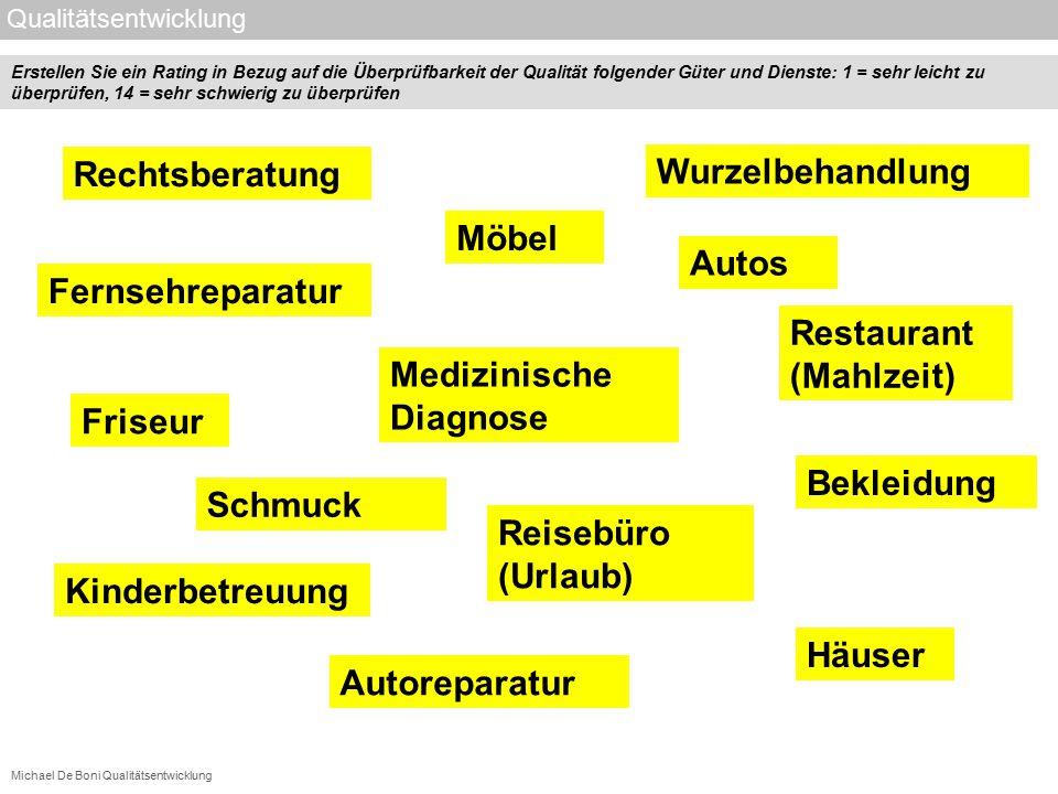 Michael De Boni Qualitätsentwicklung Qualitätsentwicklung Bekleidung Möbel Schmuck Autos Häuser Rechtsberatung Restaurant (Mahlzeit) Fernsehreparatur