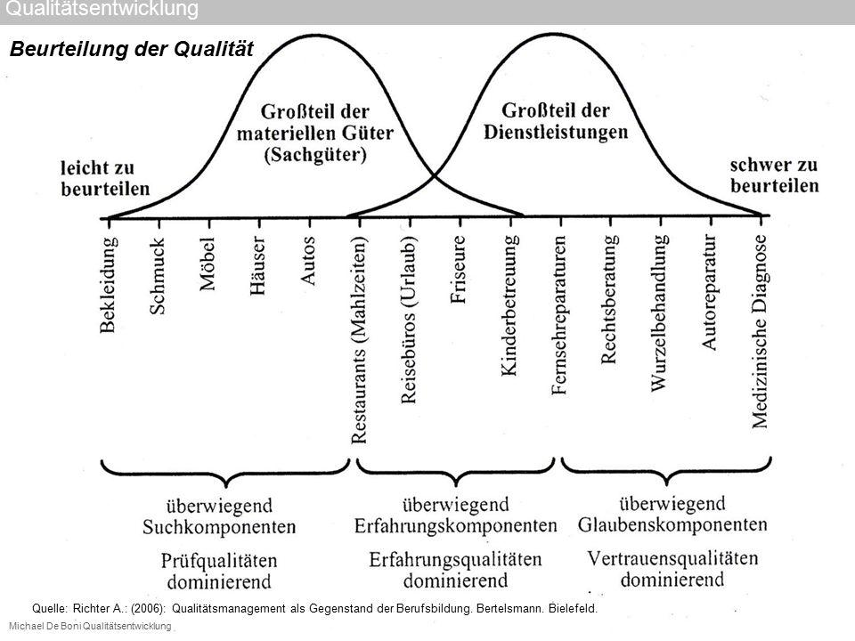 Michael De Boni Qualitätsentwicklung Quelle: Richter A.: (2006): Qualitätsmanagement als Gegenstand der Berufsbildung. Bertelsmann. Bielefeld. Beurtei