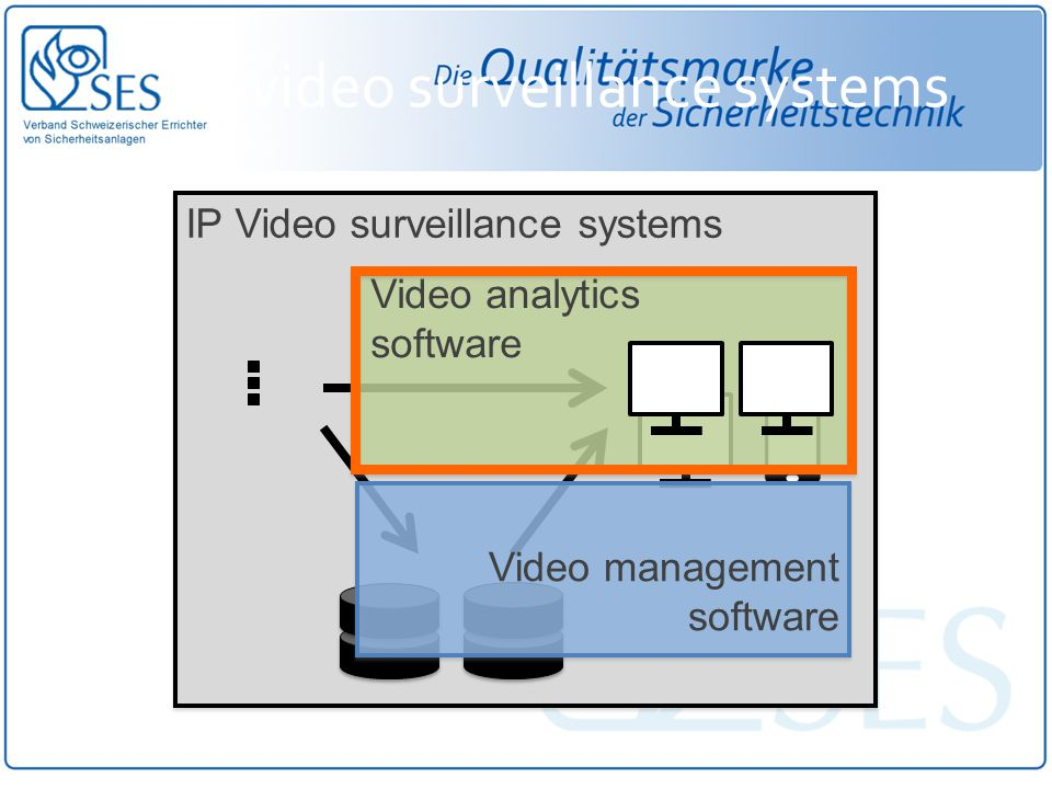IP-video surveillance systems IP Video surveillance systems Video management software Video analytics software
