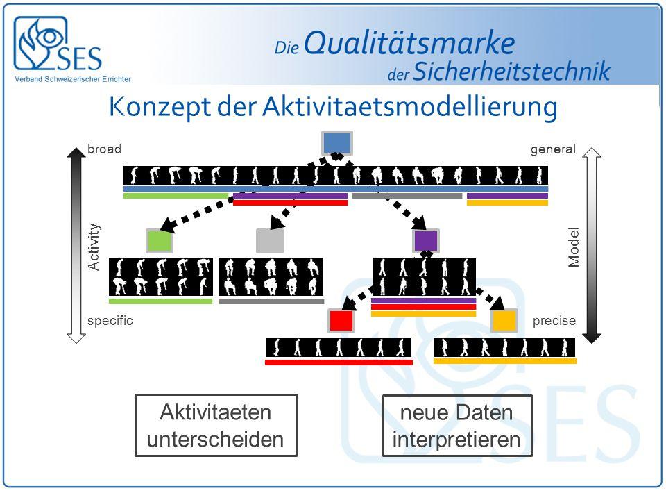 Konzept der Aktivitaetsmodellierung Model Activity specific broadgeneral precise Aktivitaeten unterscheiden neue Daten interpretieren