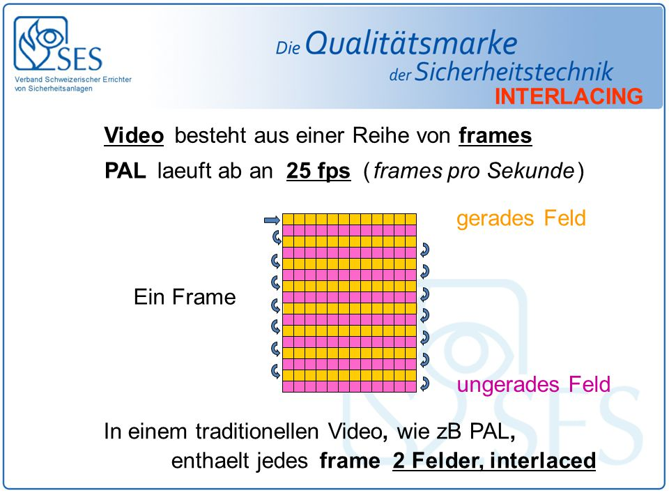 Video besteht aus einer Reihe von frames PAL laeuft ab an 25 fps ( frames pro Sekunde ) In einem traditionellen Video, wie zB PAL, enthaelt jedes fram