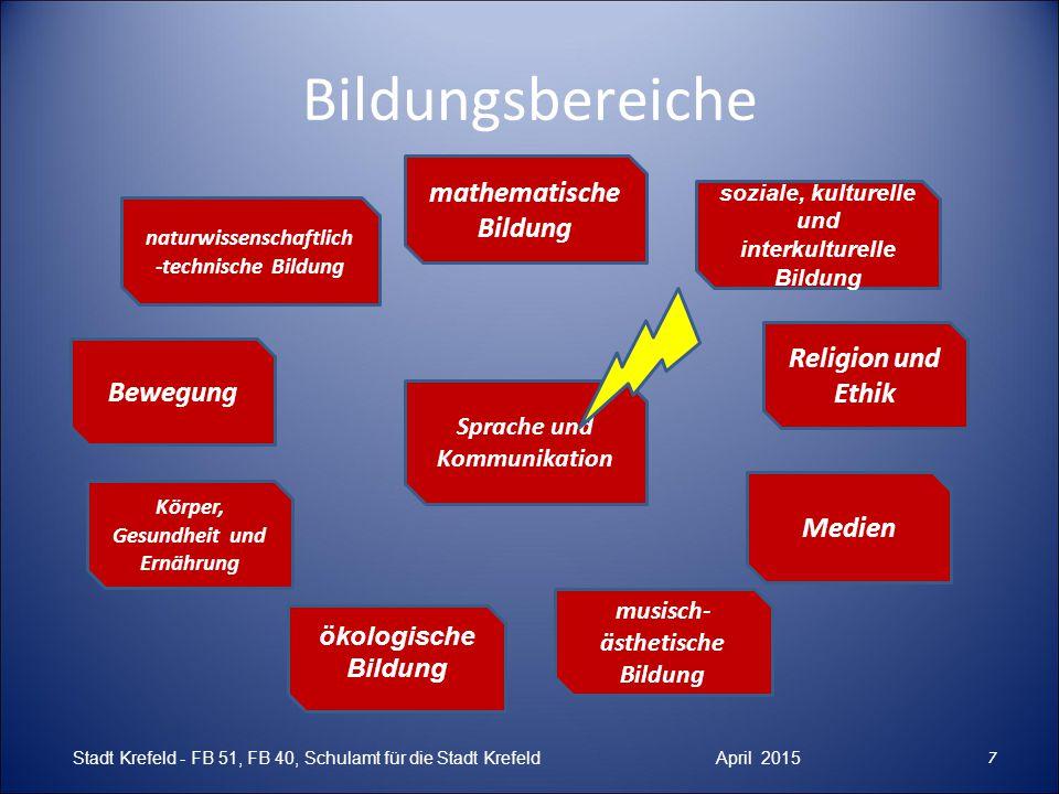 Bildungsbereiche 7 Religion und Ethik ökologische Bildung mathematische Bildung Medien Körper, Gesundheit und Ernährung Sprache und Kommunikation Bewe