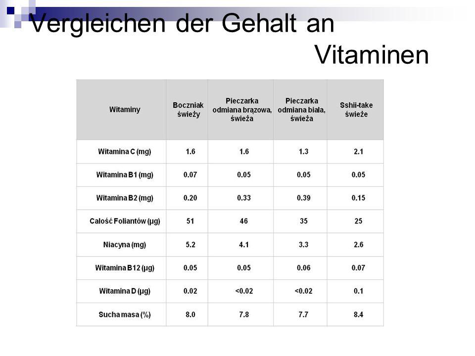 Vergleichen der Gehalt an Vitaminen