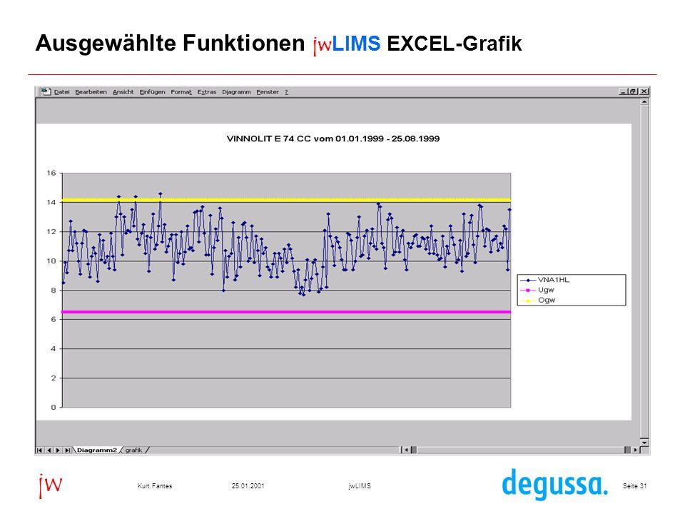 Seite 3125.01.2001Kurt FantesjwLIMS jw Ausgewählte Funktionen jwLIMS EXCEL-Grafik