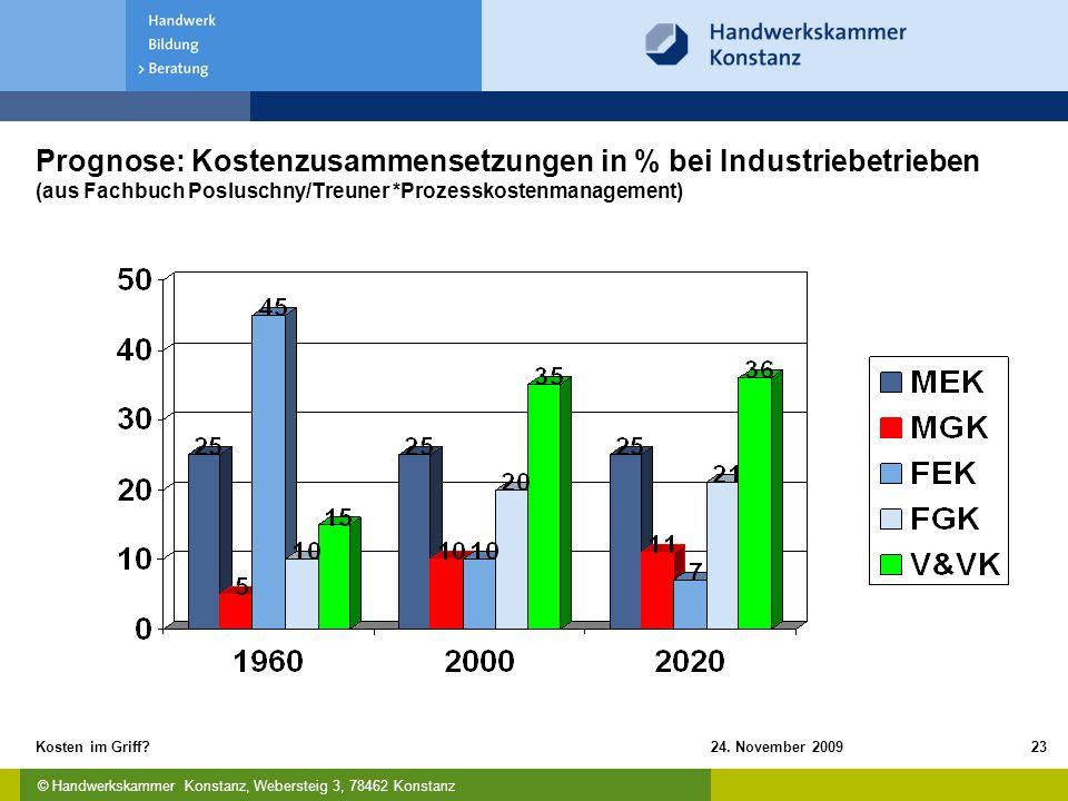 © Handwerkskammer Konstanz, Webersteig 3, 78462 Konstanz 24. November 2009Kosten im Griff?23 Prognose: Kostenzusammensetzungen in % bei Industriebetri