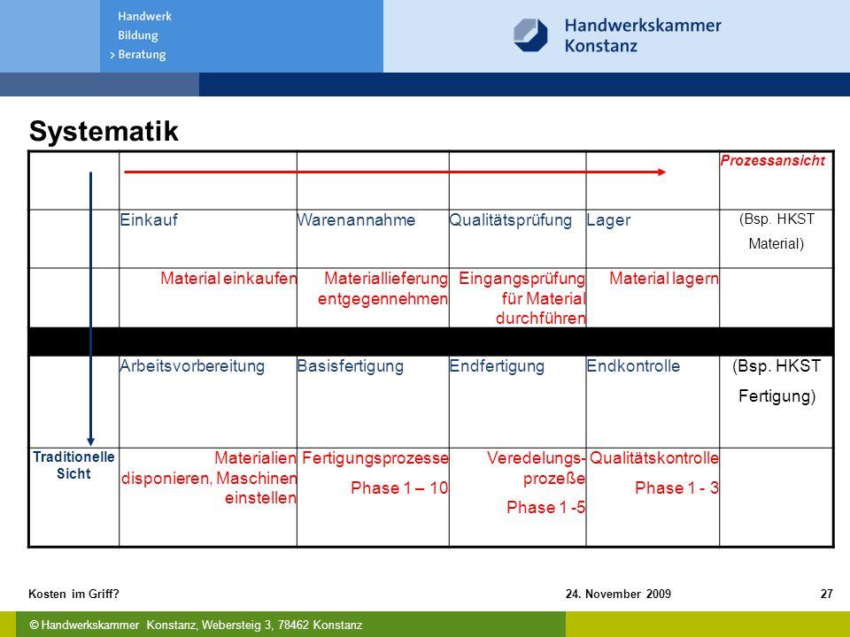 © Handwerkskammer Konstanz, Webersteig 3, 78462 Konstanz 24. November 2009Kosten im Griff?27 Systematik Prozessansicht EinkaufWarenannahmeQualitätsprü