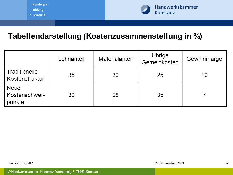 © Handwerkskammer Konstanz, Webersteig 3, 78462 Konstanz 24. November 2009Kosten im Griff?32 Tabellendarstellung (Kostenzusammenstellung in %) Lohnant