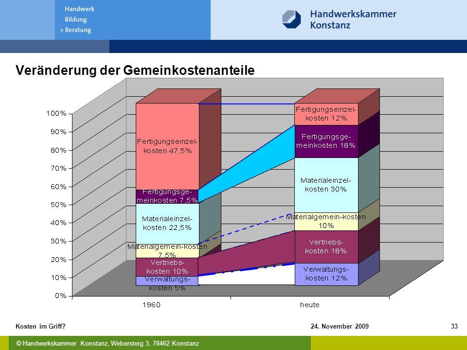 © Handwerkskammer Konstanz, Webersteig 3, 78462 Konstanz 24. November 2009Kosten im Griff?33 Veränderung der Gemeinkostenanteile