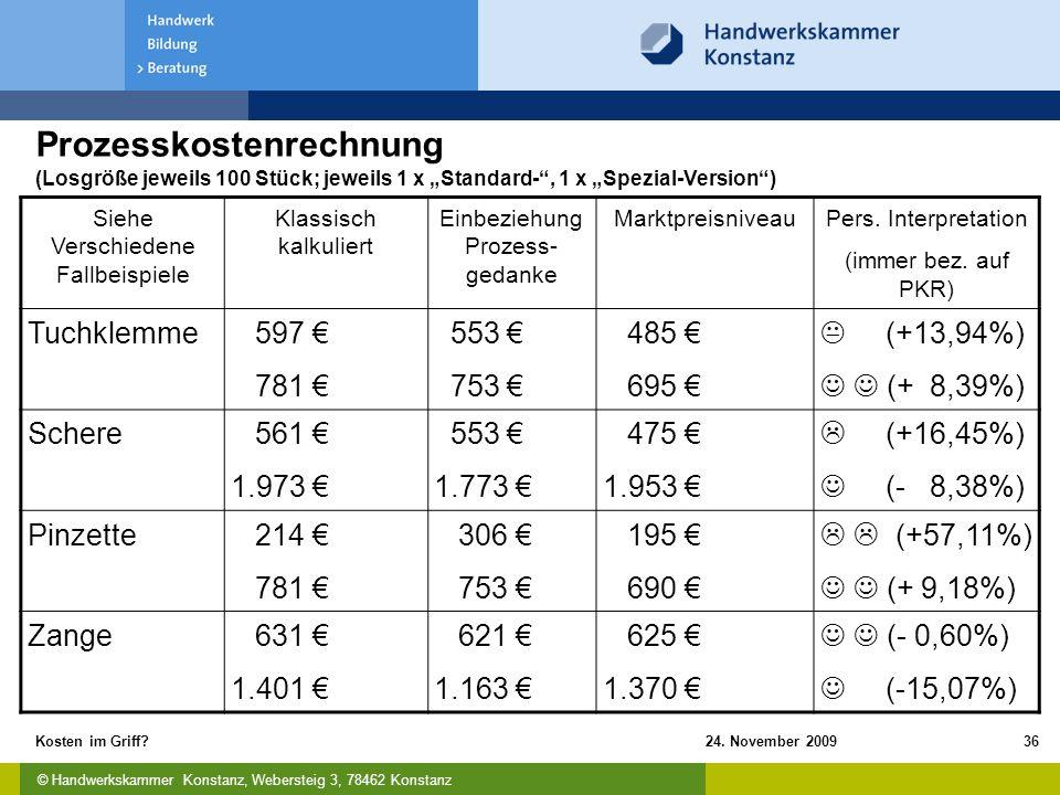 © Handwerkskammer Konstanz, Webersteig 3, 78462 Konstanz 24. November 2009Kosten im Griff?36 Prozesskostenrechnung (Losgröße jeweils 100 Stück; jeweil