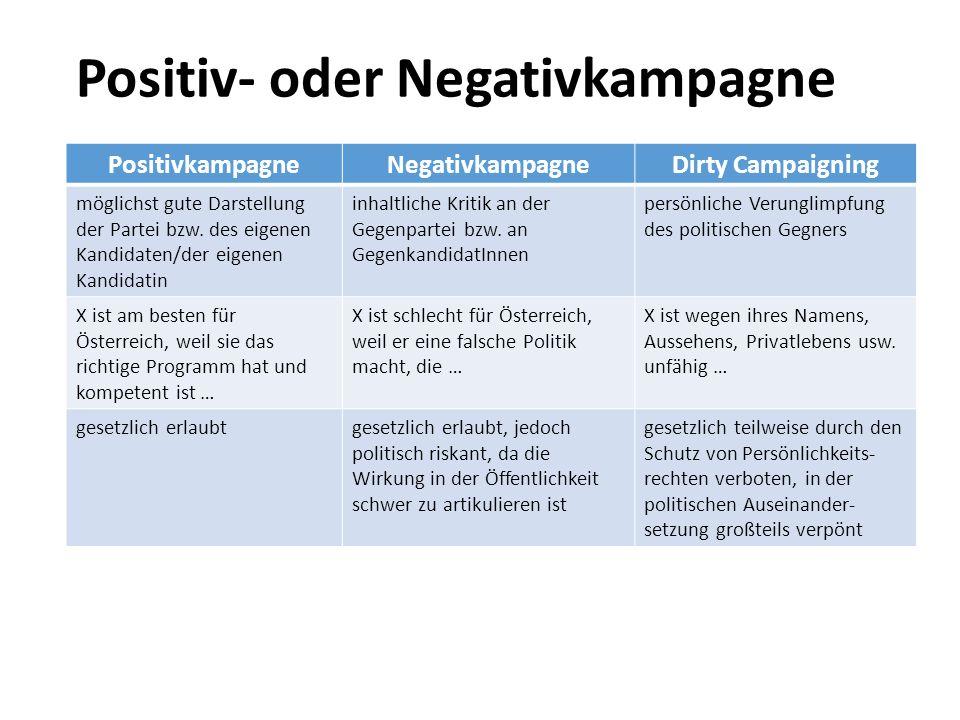 Positiv- oder Negativkampagne PositivkampagneNegativkampagneDirty Campaigning möglichst gute Darstellung der Partei bzw. des eigenen Kandidaten/der ei