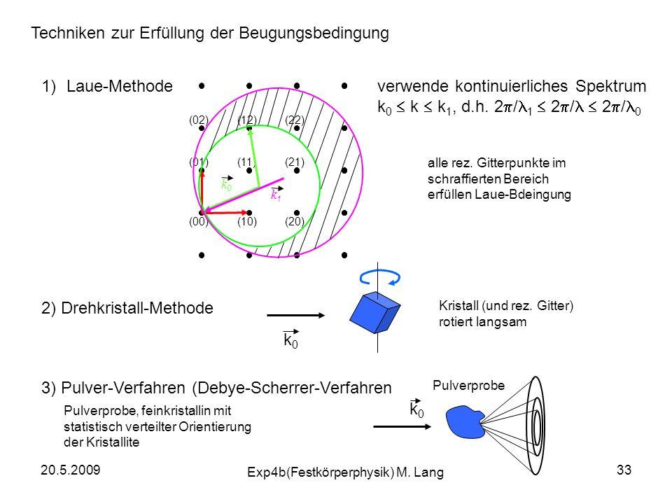 20.5.2009 Exp4b(Festkörperphysik) M. Lang 33 Techniken zur Erfüllung der Beugungsbedingung 1)Laue-Methodeverwende kontinuierliches Spektrum k 0  k 