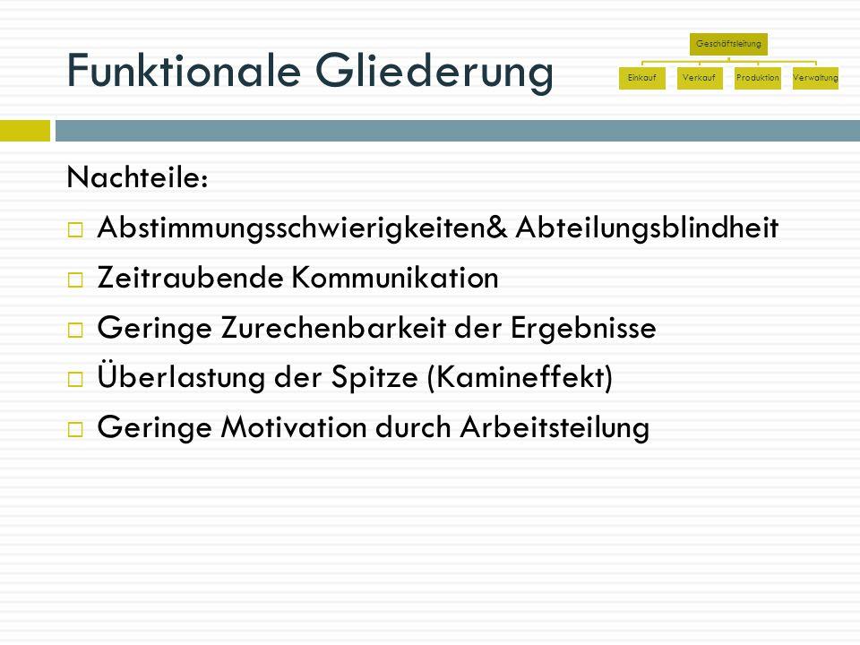 Funktionale Gliederung Nachteile:  Abstimmungsschwierigkeiten& Abteilungsblindheit  Zeitraubende Kommunikation  Geringe Zurechenbarkeit der Ergebni