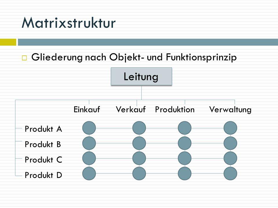 Matrixstruktur  Gliederung nach Objekt- und Funktionsprinzip EinkaufVerkaufProduktionVerwaltung Produkt A Produkt B Produkt C Produkt D Leitung