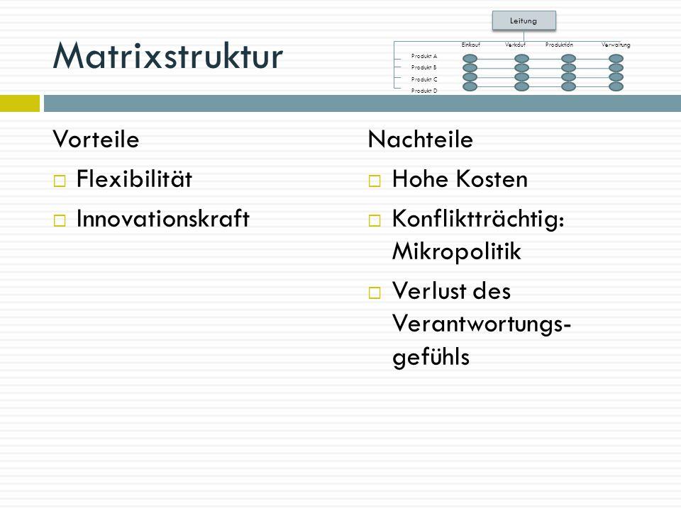 Matrixstruktur Vorteile  Flexibilität  Innovationskraft Nachteile  Hohe Kosten  Konfliktträchtig: Mikropolitik  Verlust des Verantwortungs- gefüh