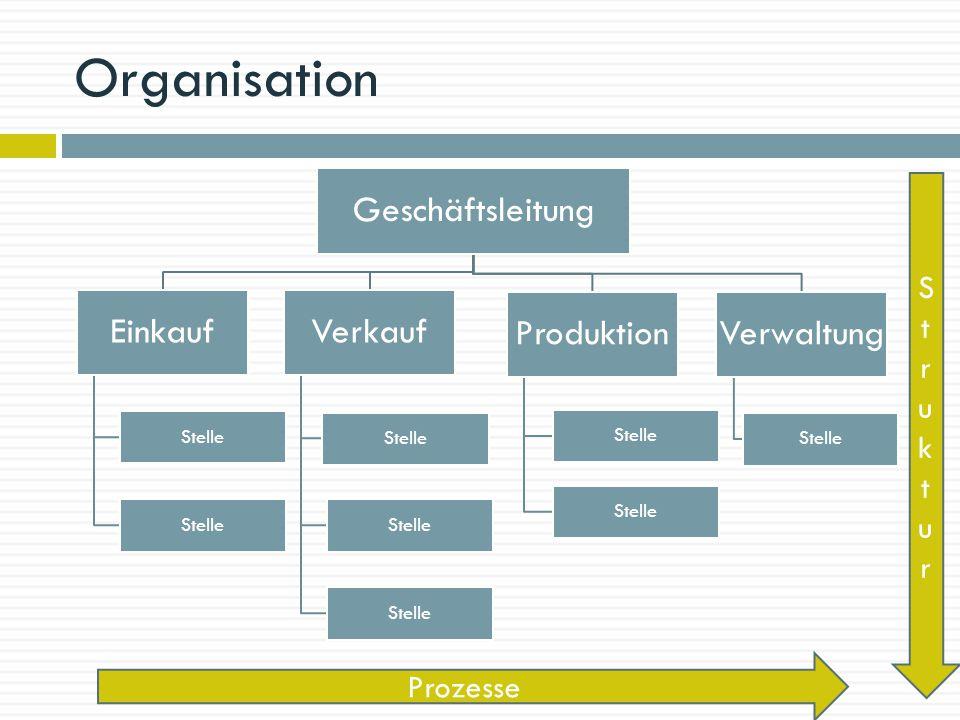 Organisation Geschäftsleitung Produktion Stelle Verwaltung Stelle Verkauf Stelle Einkauf Stelle StrukturStruktur Prozesse