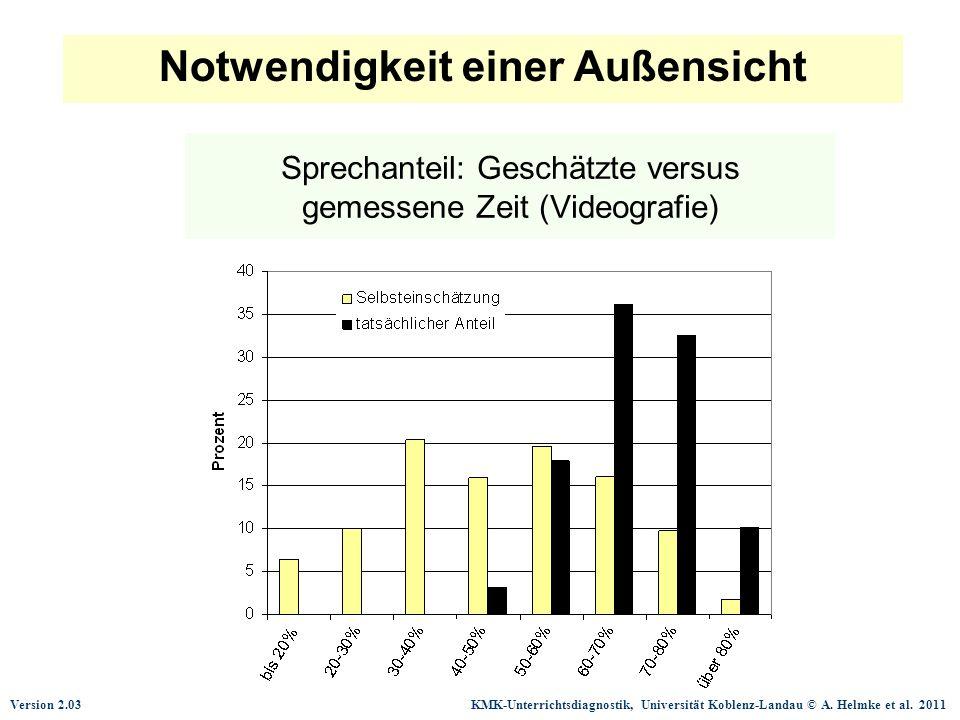 Version 2.03 KMK-Unterrichtsdiagnostik, Universität Koblenz-Landau © A. Helmke et al. 2011 Sprechanteil: Geschätzte versus gemessene Zeit (Videografie