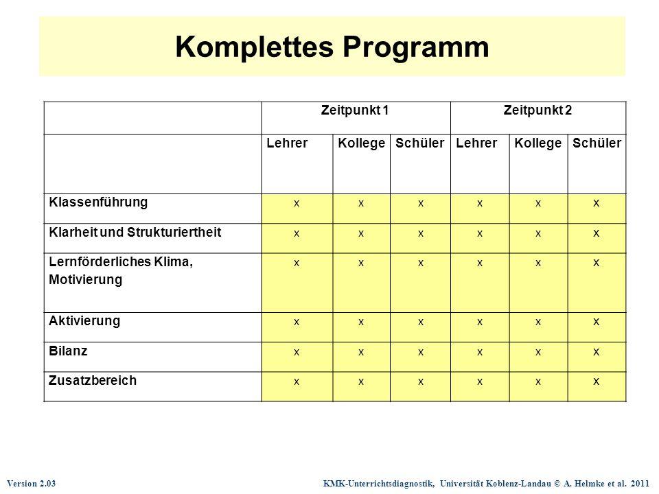 Version 2.03 KMK-Unterrichtsdiagnostik, Universität Koblenz-Landau © A. Helmke et al. 2011 Komplettes Programm Zeitpunkt 1Zeitpunkt 2 LehrerKollegeSch