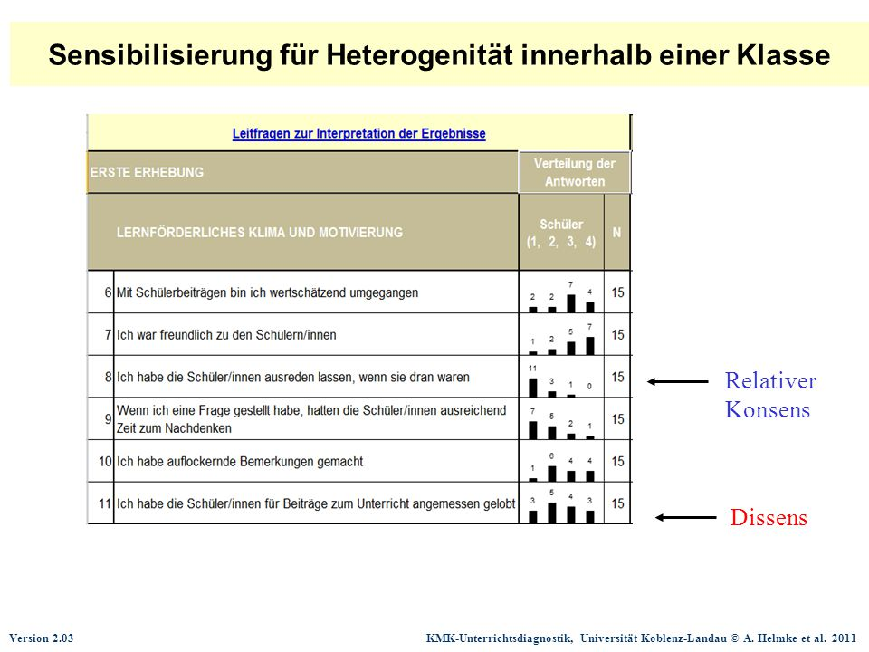 Version 2.03 KMK-Unterrichtsdiagnostik, Universität Koblenz-Landau © A. Helmke et al. 2011 Sensibilisierung für Heterogenität innerhalb einer Klasse R