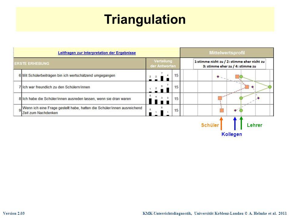 Version 2.03 KMK-Unterrichtsdiagnostik, Universität Koblenz-Landau © A. Helmke et al. 2011 Triangulation Kollegen Lehrer Schüler