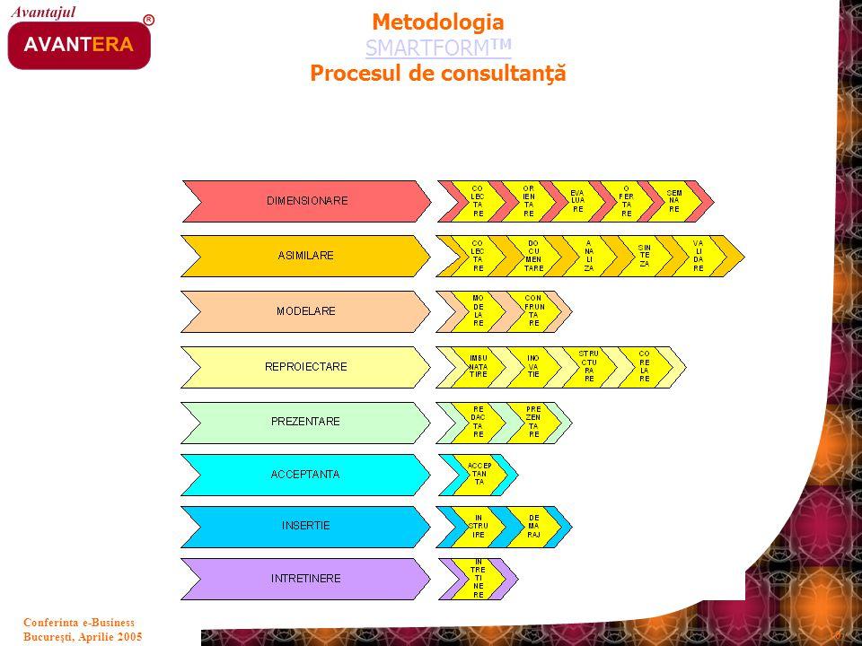 Bucureşti, Aprilie 2005 10 Conferinta e-Business Metodologia SMARTFORM TM Procesul de consultanţă SMARTFORM TM