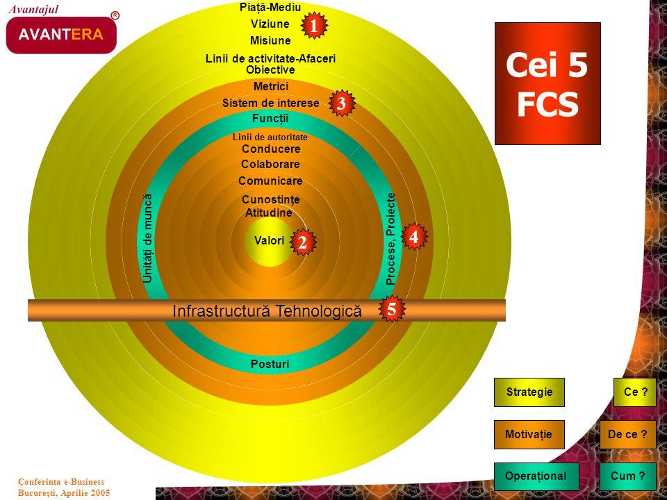 Bucureşti, Aprilie 2005 15 Conferinta e-Business Cei 5 FCS Strategie Ce ? MotivaţieDe ce ? OperaţionalCum ? Piaţă-Mediu Viziune Misiune Linii de activ