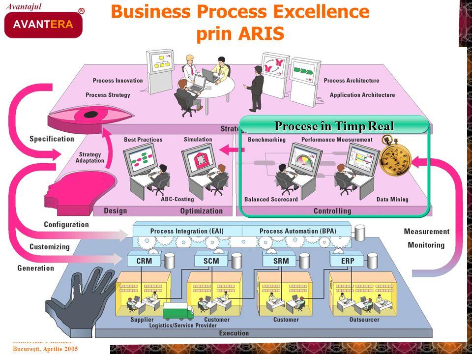 Bucureşti, Aprilie 2005 25 Conferinta e-Business Business Process Excellence prin ARIS Procese în Timp Real