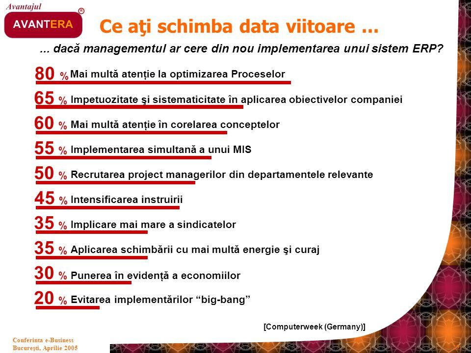 Bucureşti, Aprilie 2005 29 Conferinta e-Business... dacă managementul ar cere din nou implementarea unui sistem ERP? [Computerweek (Germany)] 80 % 65