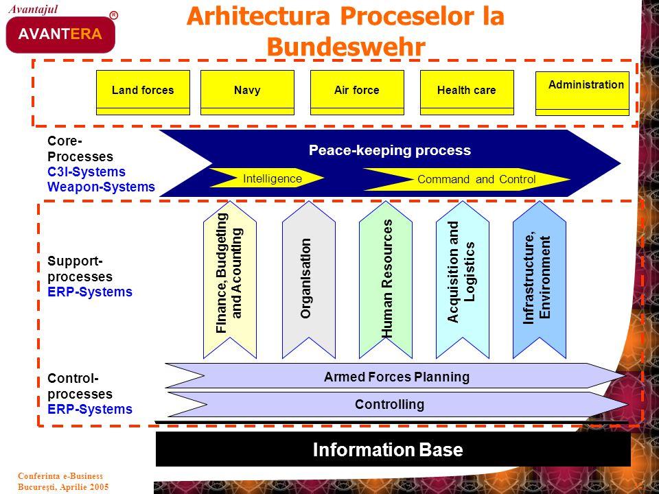 Bucureşti, Aprilie 2005 32 Conferinta e-Business Core- Processes C3I-Systems Weapon-Systems Support- processes ERP-Systems Control- processes ERP-Syst