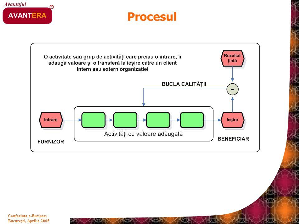 Bucureşti, Aprilie 2005 36 Conferinta e-Business Procesul
