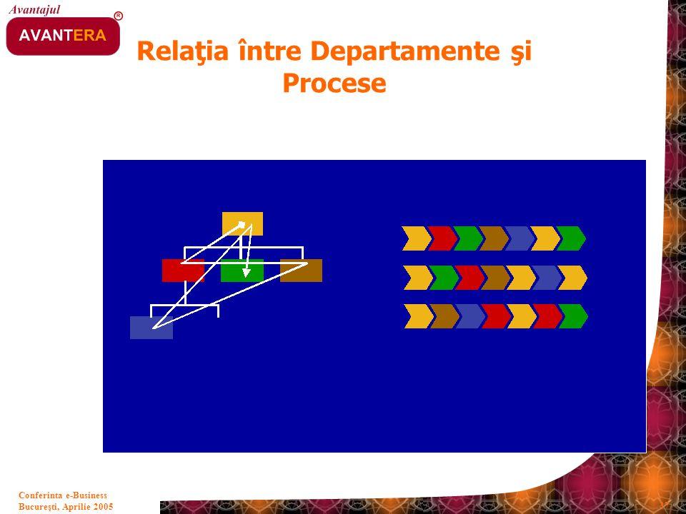 Bucureşti, Aprilie 2005 37 Conferinta e-Business Relaţia între Departamente şi Procese
