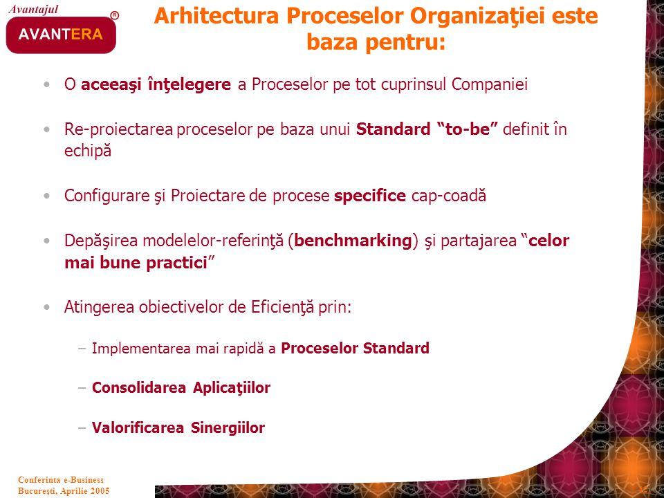 Bucureşti, Aprilie 2005 42 Conferinta e-Business O aceeaşi înţelegere a Proceselor pe tot cuprinsul Companiei Re-proiectarea proceselor pe baza unui S
