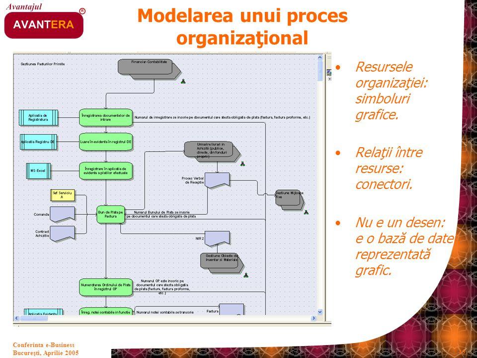 Bucureşti, Aprilie 2005 43 Conferinta e-Business Modelarea unui proces organizaţional Resursele organizaţiei: simboluri grafice. Relaţii între resurse