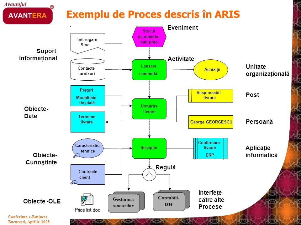 Bucureşti, Aprilie 2005 44 Conferinta e-Business Exemplu de Proces descris în ARIS Stocul de material sub prag Lansare comandă Recepţie Urmărire livra