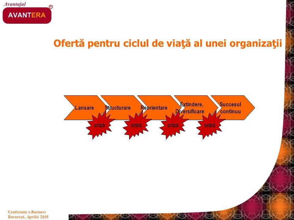 Bucureşti, Aprilie 2005 5 Conferinta e-Business Ofertă pentru ciclul de viaţă al unei organizaţii LansareStructurareReorientare Extindere, Diversifica